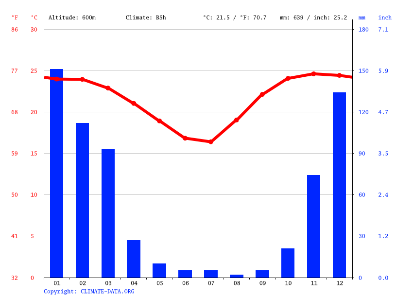 Climate graph // Weather by Month, Hot Springs