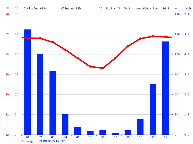 Climate graph // Weather by Month, Wengezi