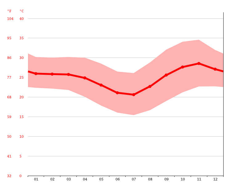 Temperature graph, Nhamassonge