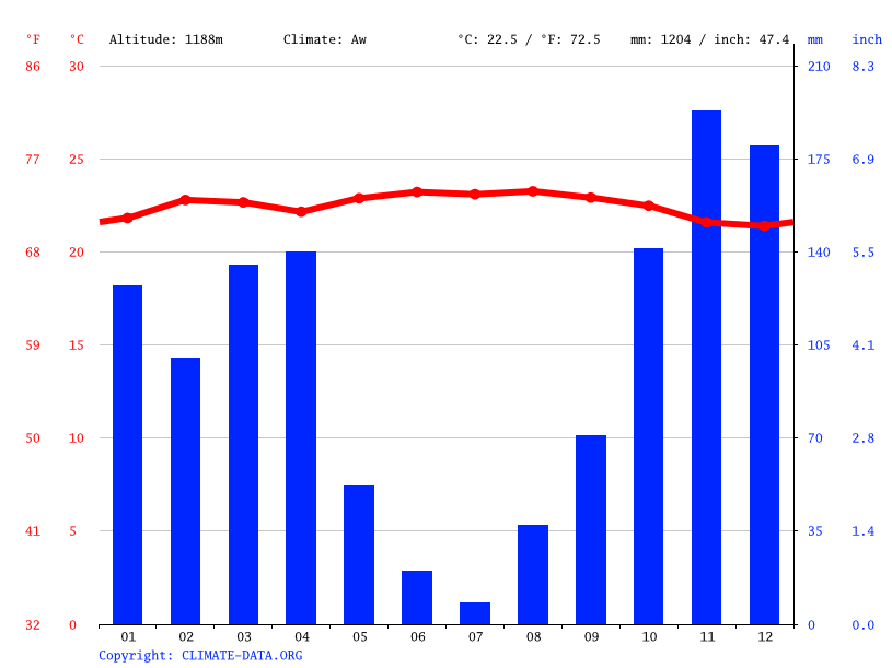 Climate graph // Weather by Month, Ibanda