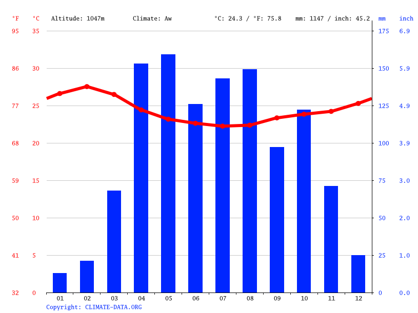 Climate graph // Weather by Month, Agago