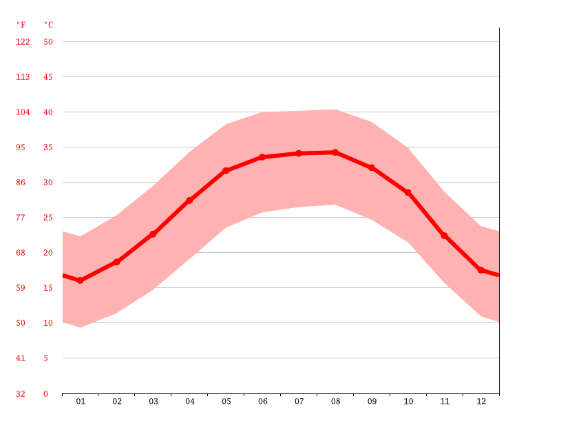 Gráfico de temperatura, Shash Village