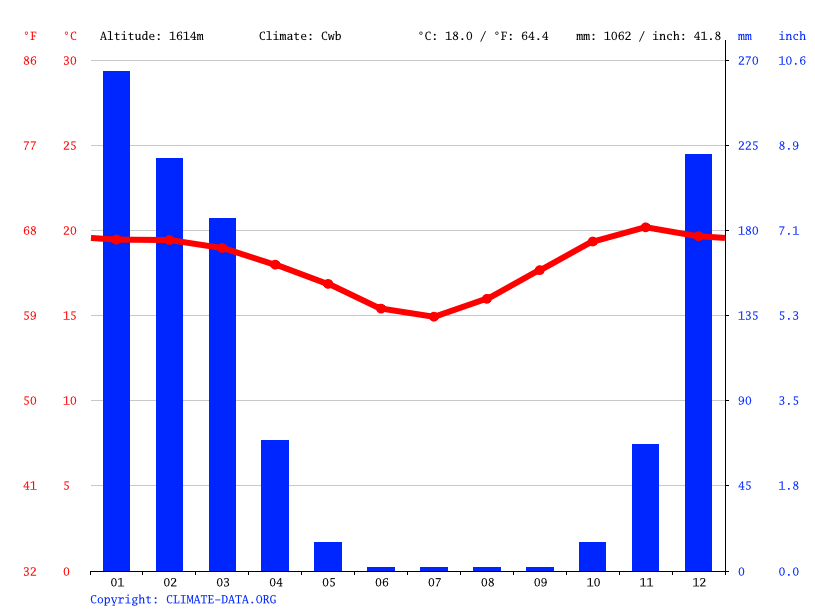 Climograph // Weather by Month, Nyamande