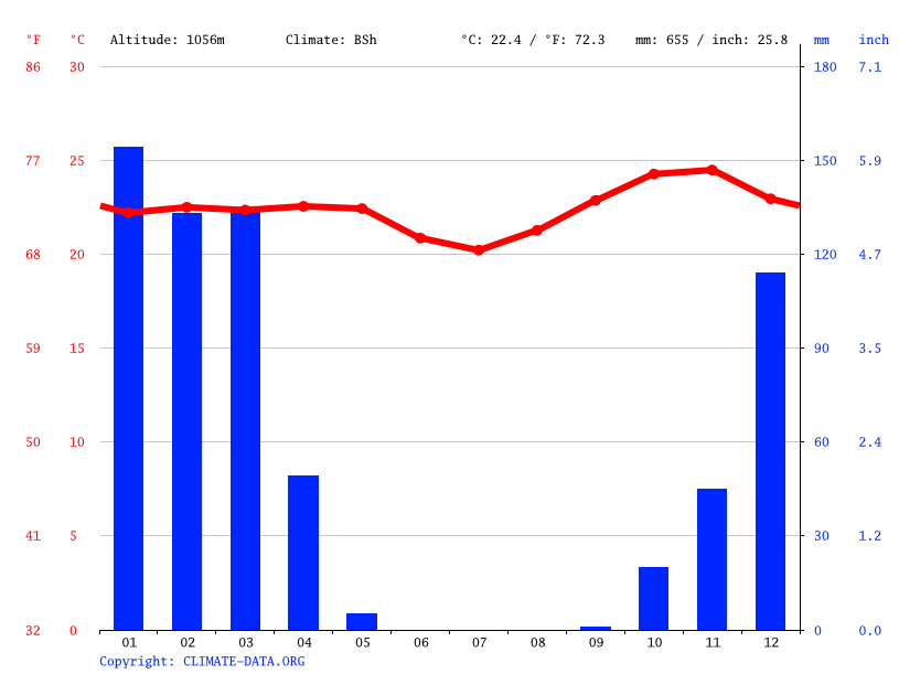 Climate graph // Weather by Month, Mbarali