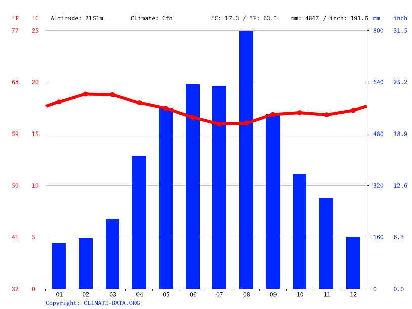 Climate graph // Weather by Month, Chesubet