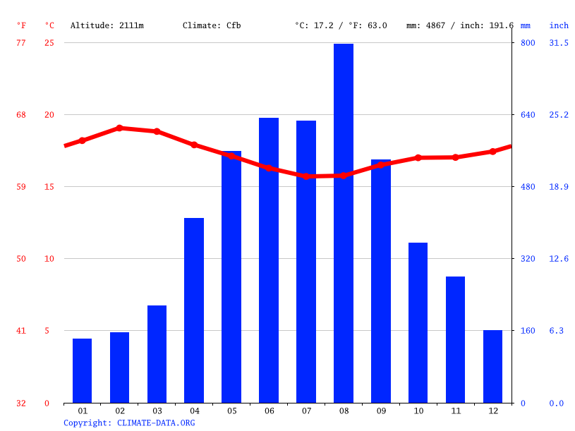 Climate graph // Weather by Month, Kapterit