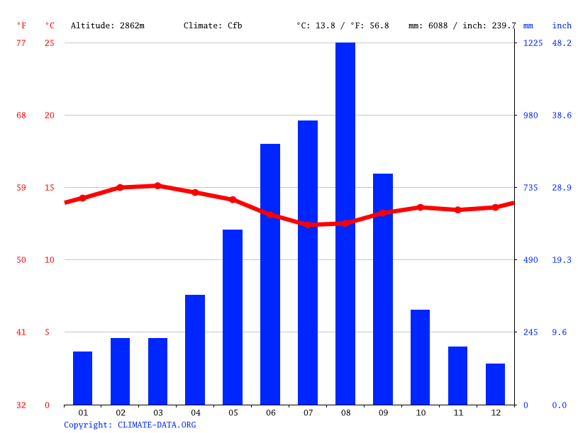 Climate graph // Weather by Month, Kaptalamwa