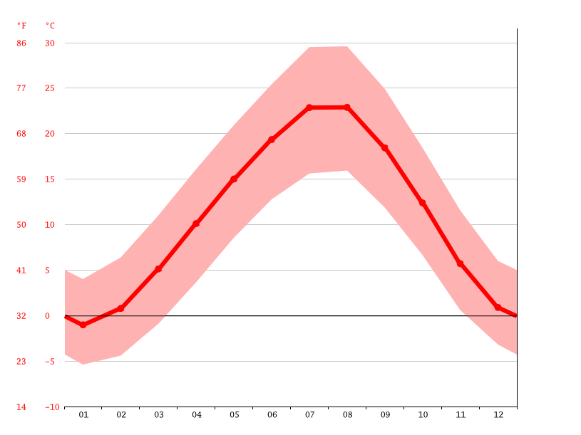 average temperature, Doğankaş