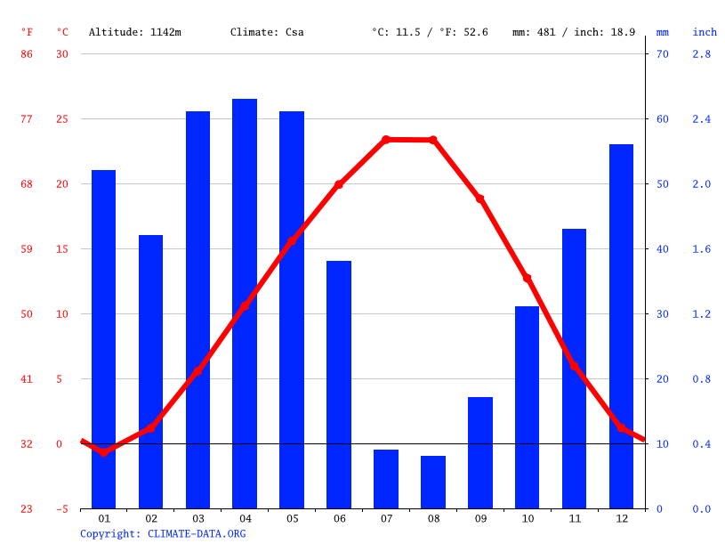 Climate graph // Weather by Month, Alimpınar