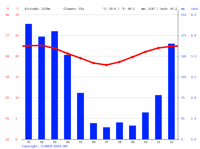 Climate graph // Weather by Month, Mtumbatu