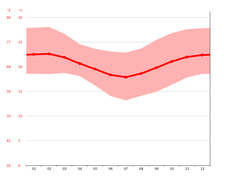 Temperature graph, Mtumbatu