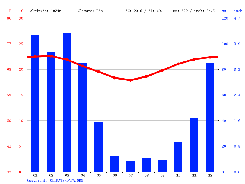 Climate graph // Weather by Month, Nguyami