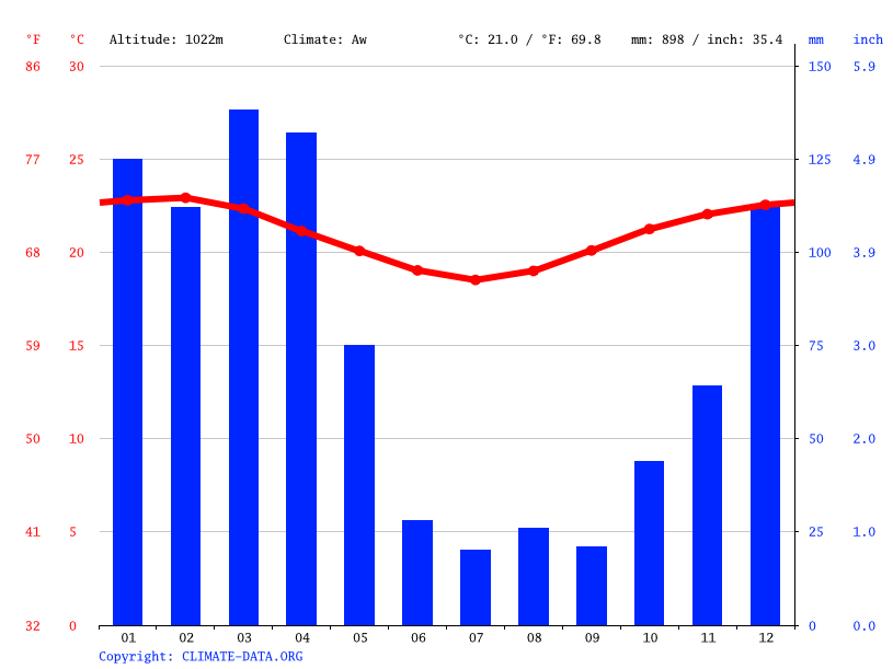Climate graph // Weather by Month, Lusane