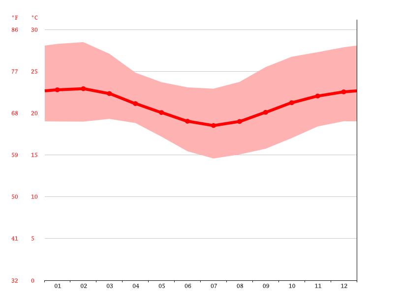 Temperature graph, Lusane