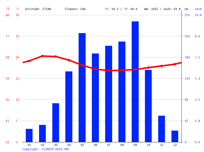 Climate graph // Weather by Month, Jimma