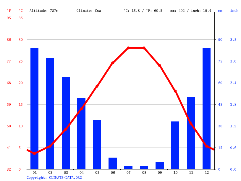 Climate graph // Weather by Month, Geneyik