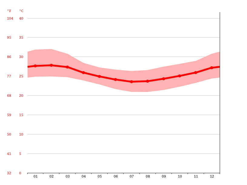 Temperature graph, Mwera