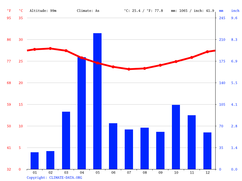 Climate graph // Weather by Month, Mivumoni