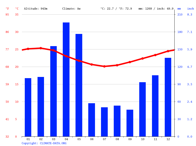 Climate graph // Weather by Month, Mbomole