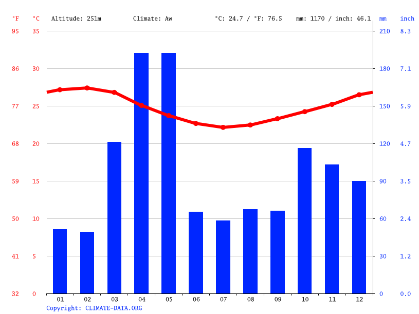 Climate graph // Weather by Month, Kilulu