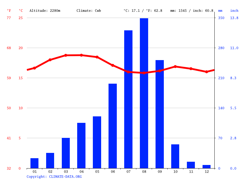 Climate graph // Weather by Month, Suten