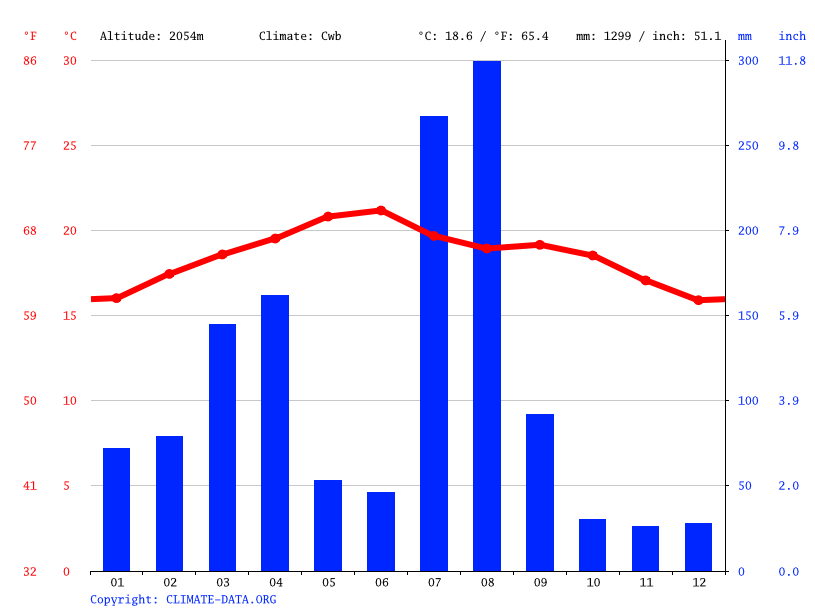 Climate graph // Weather by Month, Aremaniyan