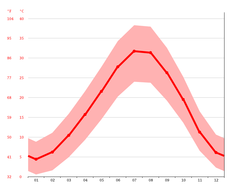 Temperature graph, Kadıkendi