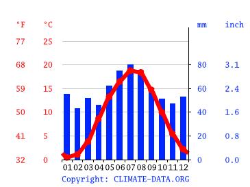 Klima Neubrandenburg Wetter Klimatabelle Klimadiagramm Fur Neubrandenburg