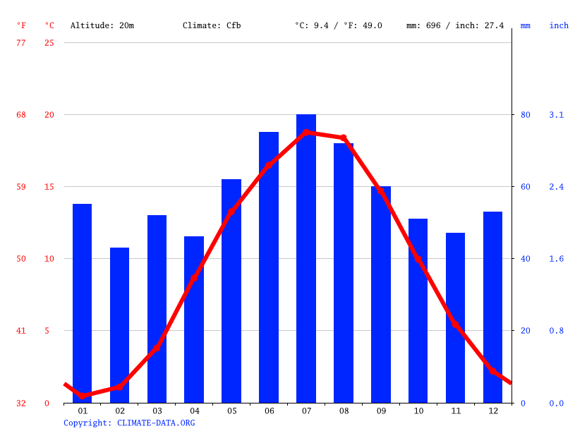 Climate graph // Weather by Month, Neubrandenburg