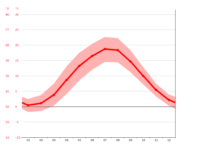 average temperature, Neubrandenburg