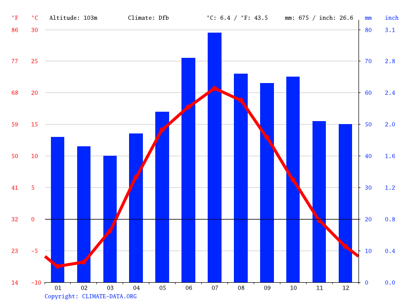 Climate graph // Weather by Month, Любичи