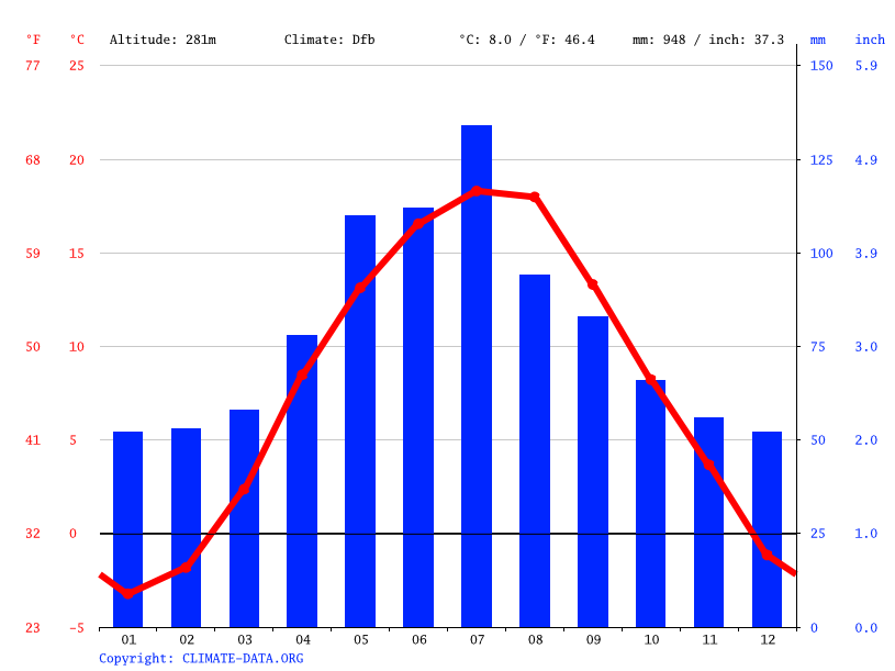 Climate graph // Weather by Month, Nowy Sącz