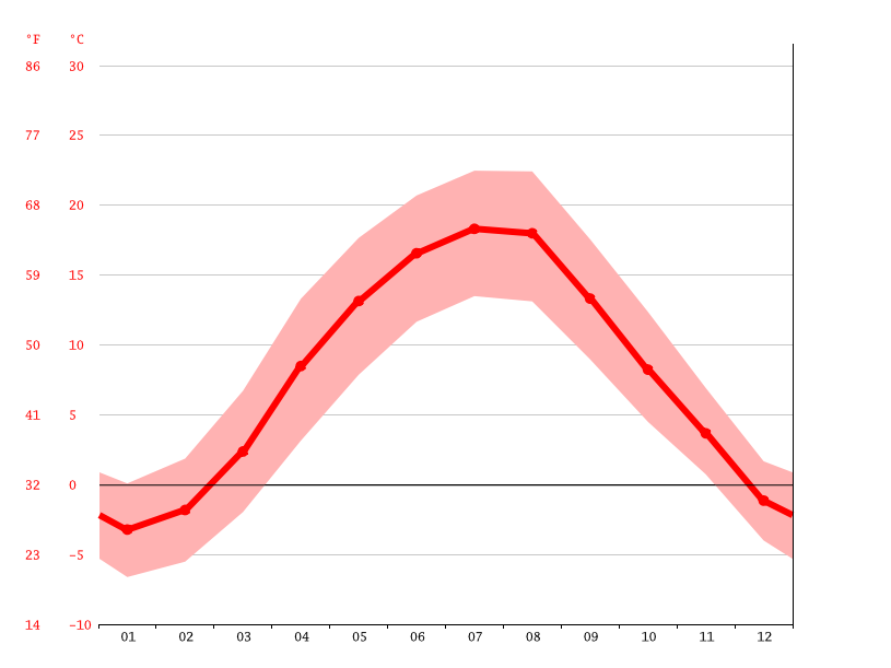 Temperature graph, Nowy Sącz