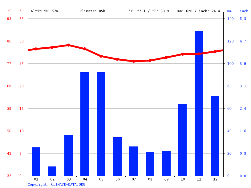 Climate graph // Weather by Month, Colbio