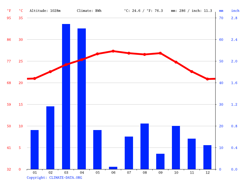 Climate graph // Weather by Month, Shinile