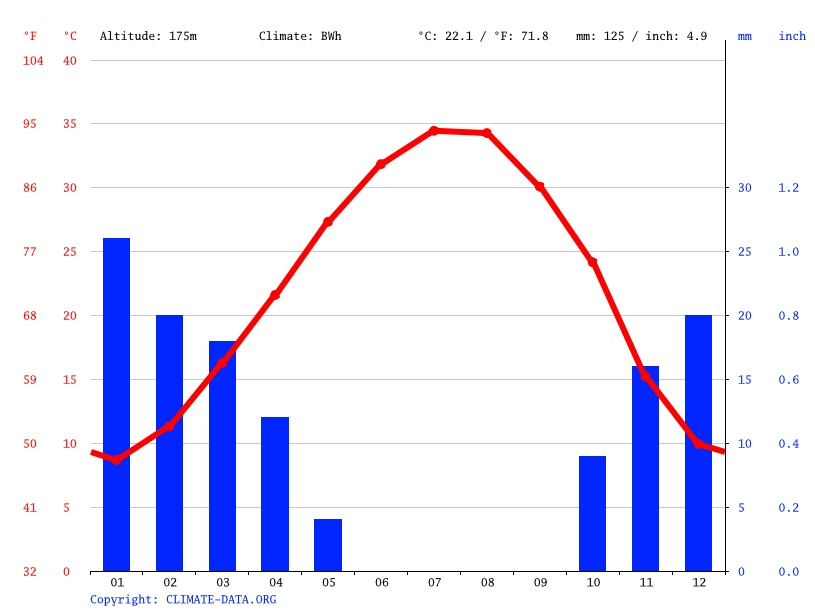 Climate graph // Weather by Month, Al Qa'im