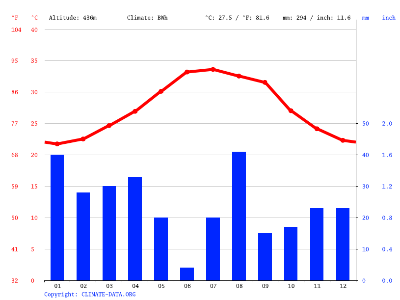 Climate graph // Weather by Month, Guistir