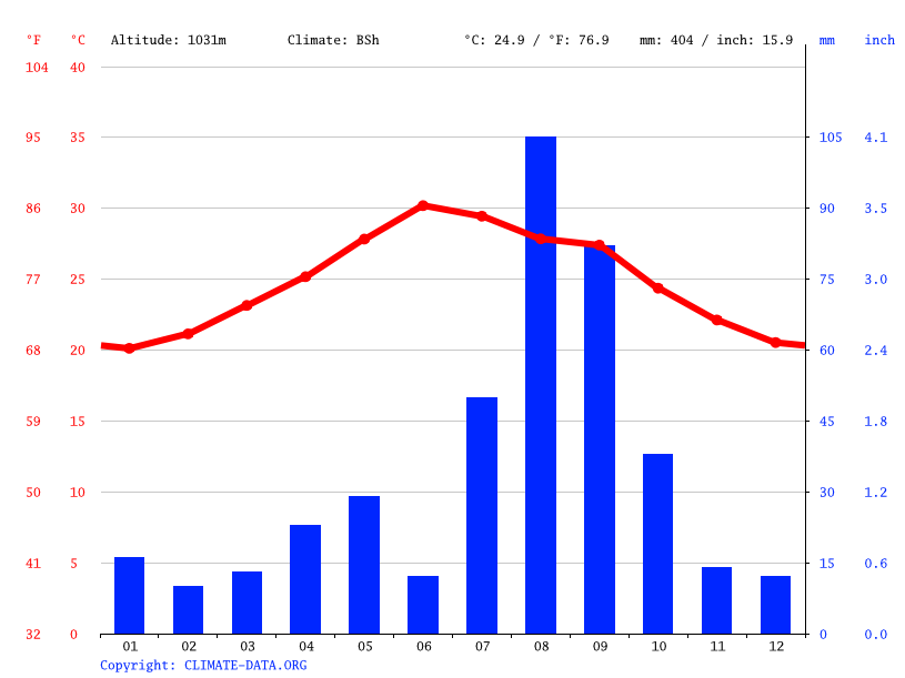 Climate graph // Weather by Month, Adoïla
