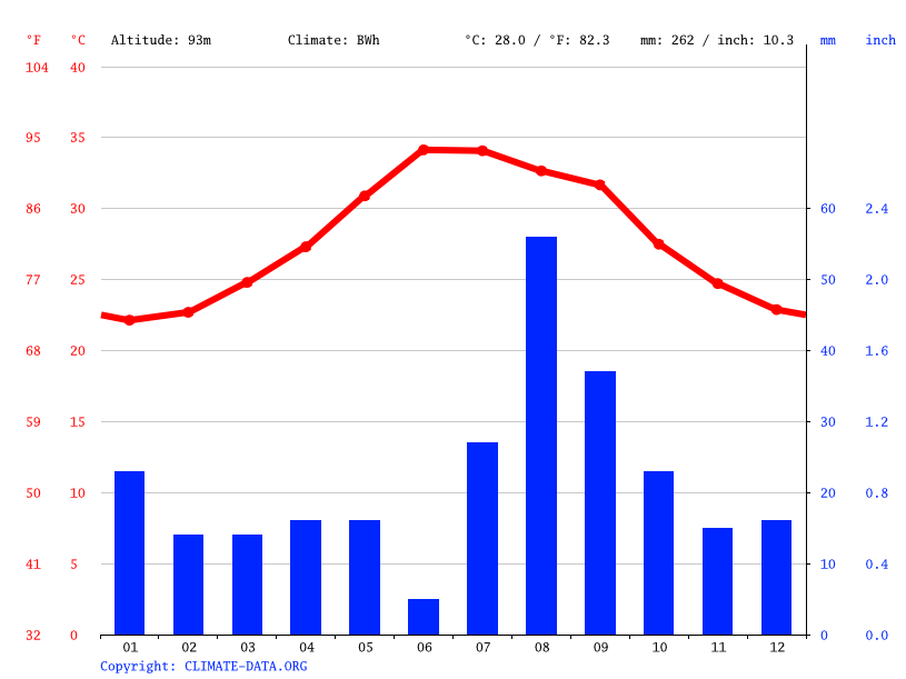 Climate graph // Weather by Month, Assa Hougoub