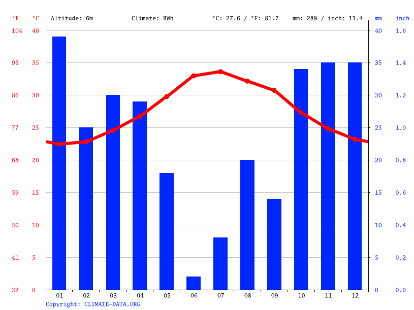 Climate graph // Weather by Month, Dallayi