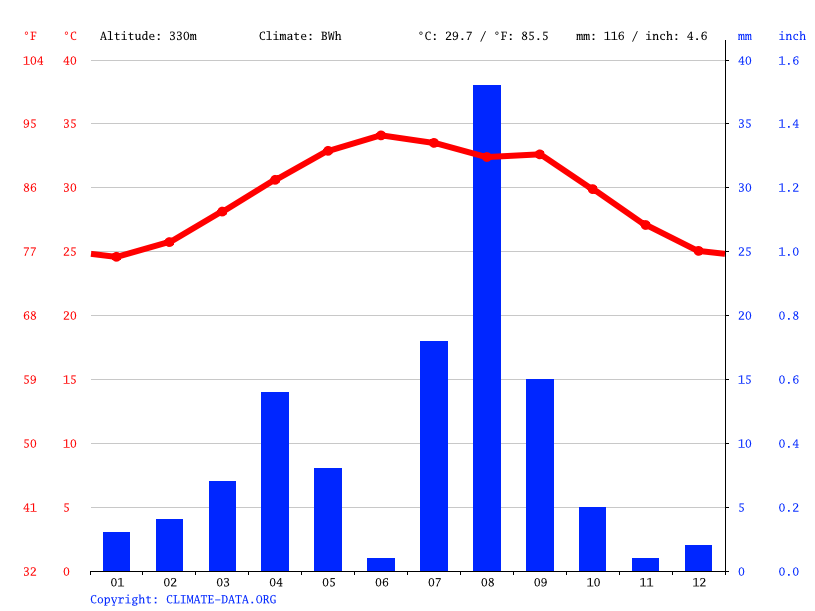 Climate graph // Weather by Month, Sulula