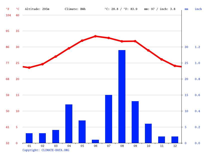 Climate graph // Weather by Month, Mouddo