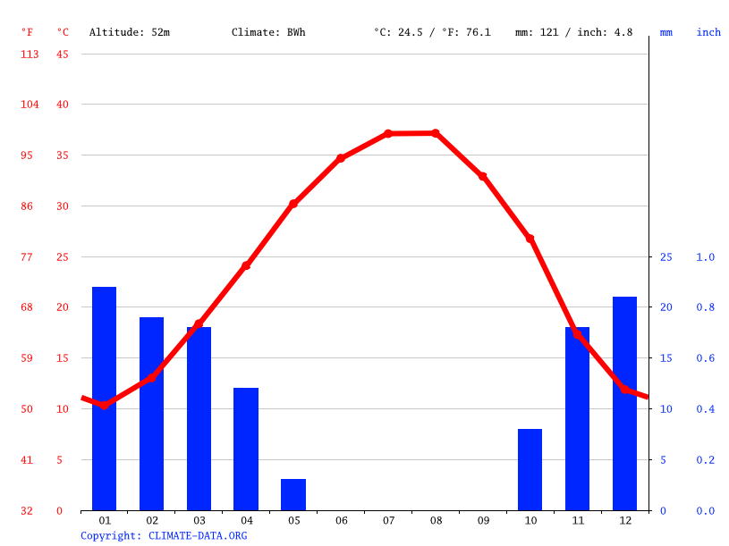 Climate graph // Weather by Month, Al Khalidiyah