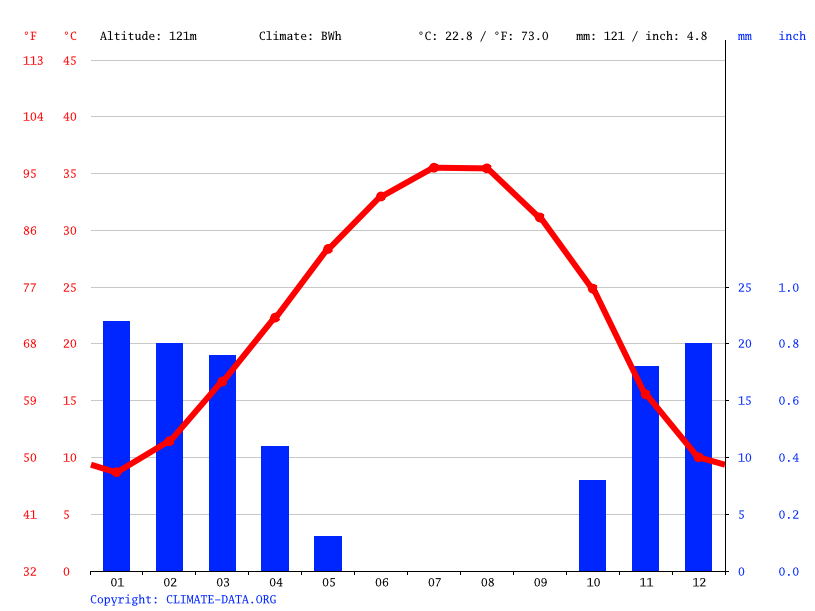 Climate graph // Weather by Month, Al Haqlaniyah