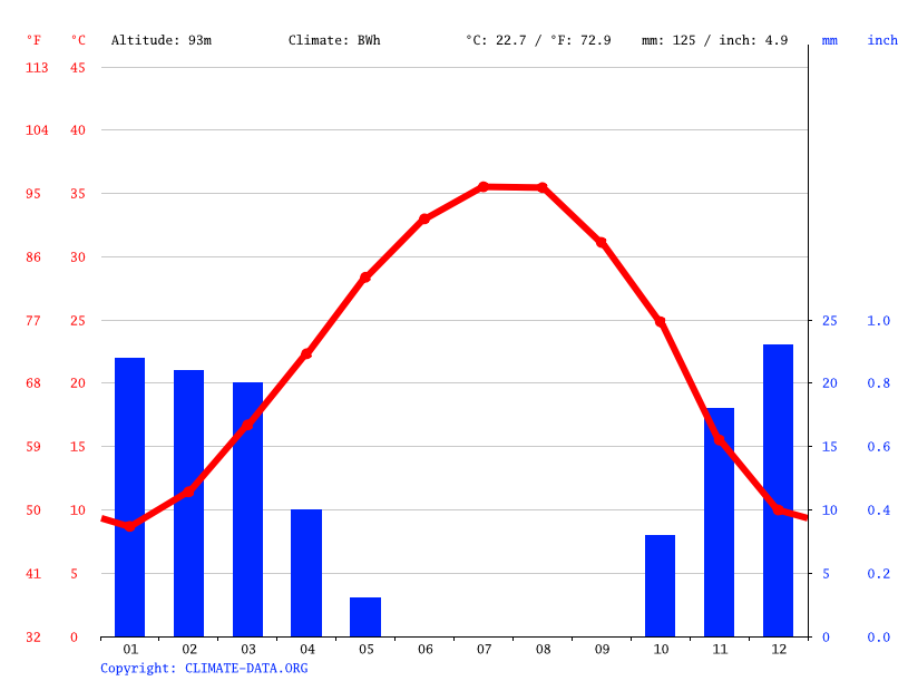 Climate graph // Weather by Month, Alus