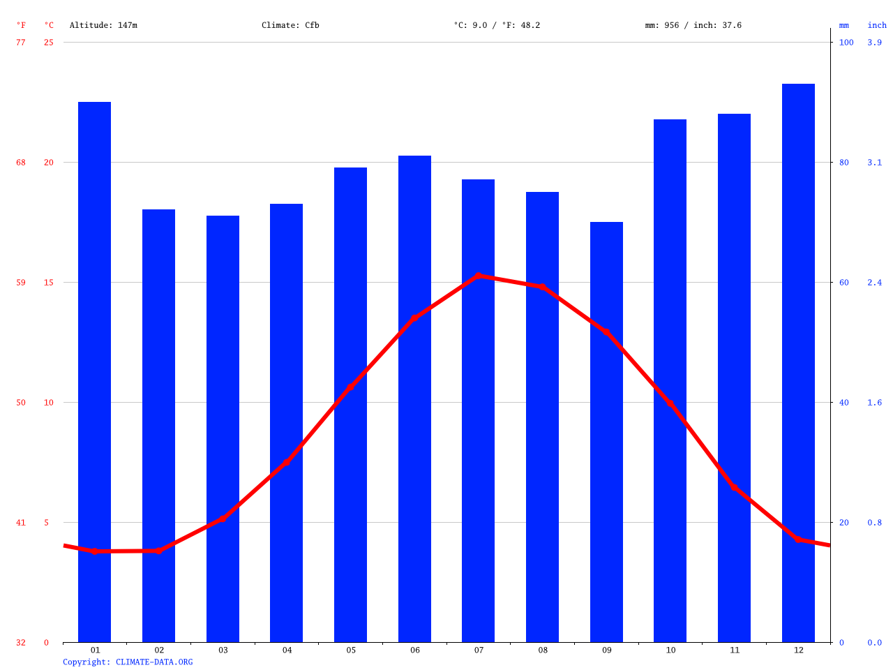 Montgomery climate: Average Temperature, weather by month