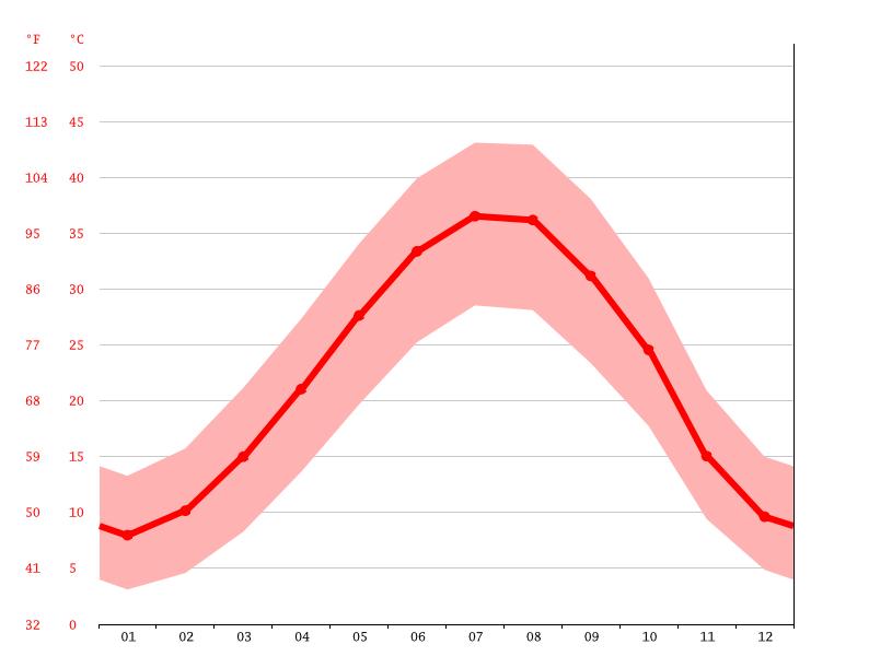 Climate Qaryat Imam Ash Asharqi Temperature Climograph