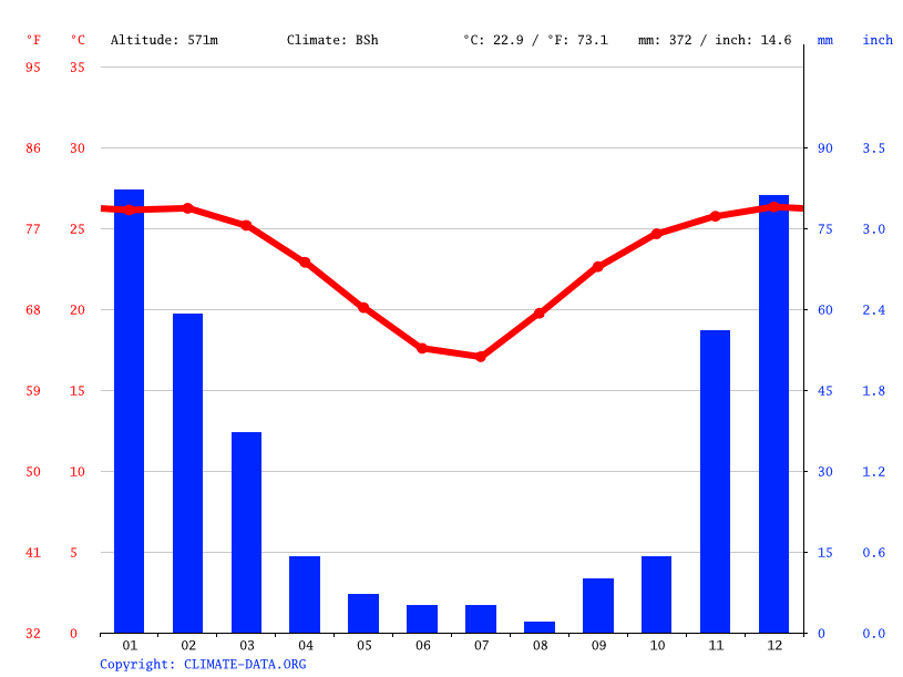 Climate graph // Weather by Month, Musina
