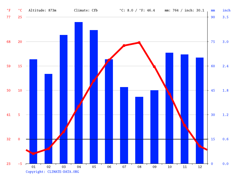 Climate graph // Weather by Month, Tskhinval