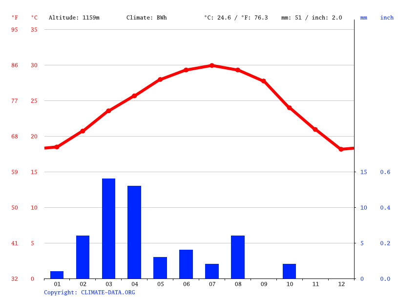 Climate graph // Weather by Month, Al-Atefy Village